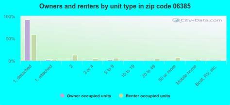 06385 Zip Code Connecticut Profile homes apartments