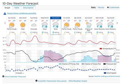10 day weather forecast for Barmouth Gwynedd