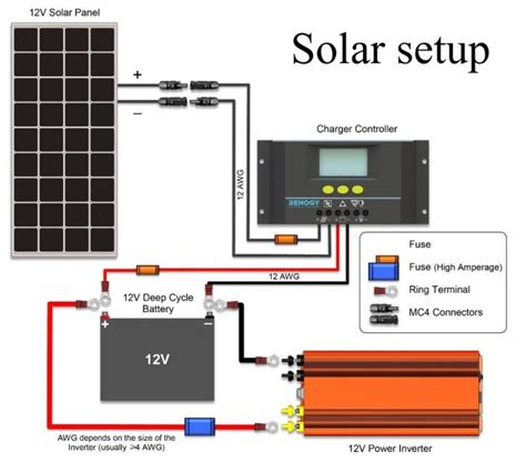 rv solar charger wiring diagram images wiring diagram also 12 volt solar system wiring diagram car wiring diagram