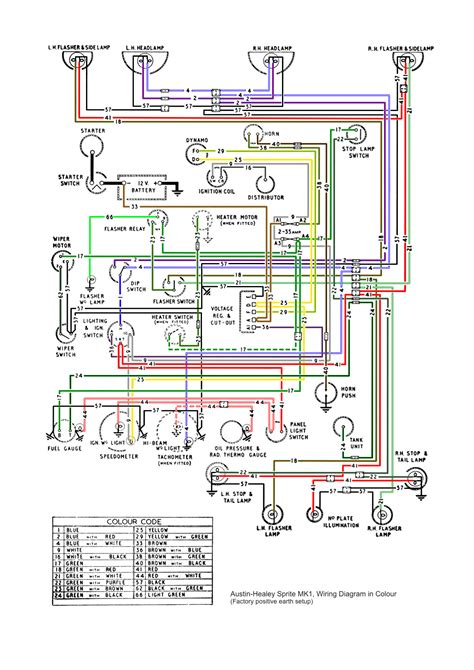free download ebooks 1977 Mgb Fuse Box Diagram Wiring Schematic