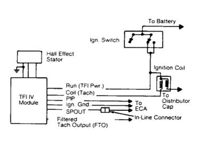 1990 Ford F150 Engine Won t Run Engine Performance