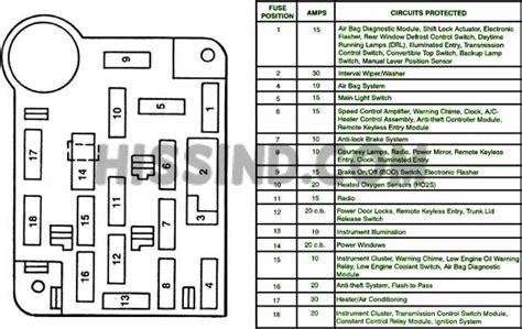 free download ebooks 1995 Mustang Fuse Panel Diagram