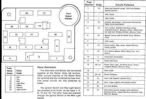 free download ebooks 1996 Ford F 350 Fuse Box Diagram
