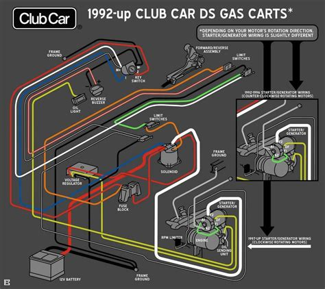 1997 club car ds wiring diagram images 2000 carry all 2 wiring 1997 gas club car wiring diagram allsuperabrasive