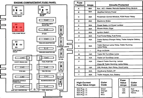 free download ebooks 2000 Ford E250 Fuse Box Diagram