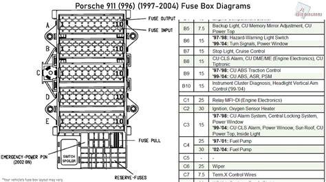 free download ebooks 2000 Porsche 911 Fuse Diagram