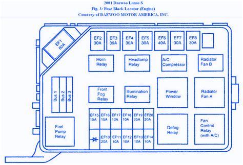 free download ebooks 2001 Daewoo Lanos Fuse Box Diagram