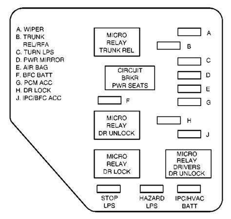 free download ebooks 2001 Malibu Fuse Box Diagram