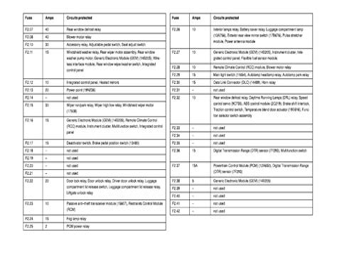 free download ebooks 2002 Ford Taurus Interior Fuse Box Diagram