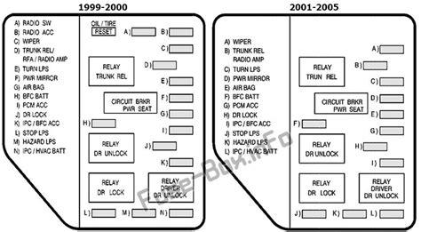 free download ebooks 2003 Pontiac Grand Am Fuse Box Diagram