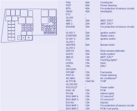 free download ebooks 2008 Mazda 3 Fuse Diagram