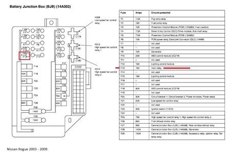 free download ebooks 2011 Nissan Rogue Fuse Box Chart
