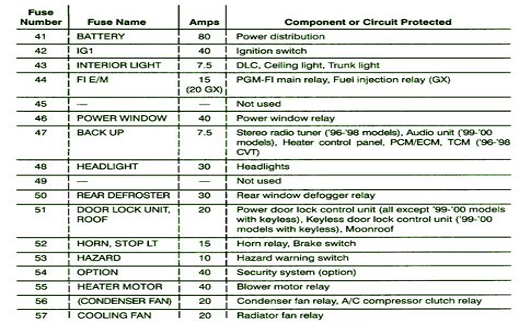 free download ebooks 2012 Honda Accord Fuse Box Diagram
