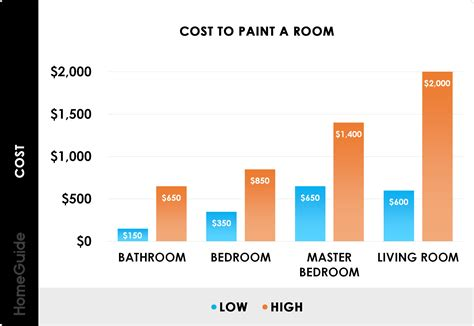 2017 Home Interior Painting Costs Average Cost to Paint