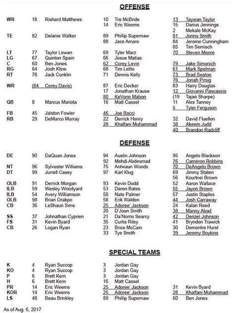 2017 Tennessee Titans Depth Chart Ourlads