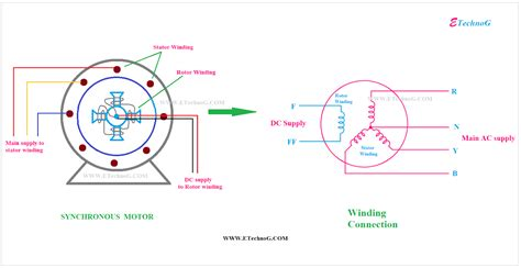3 Phase AC Motor Working Principle YouTube