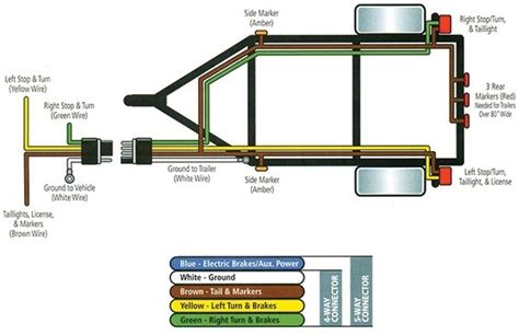 4 way flat wiring harness diagram images trailer wiring diagrams 4 flat wiring diagram etrailer