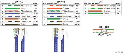 cat 5 wire diagram b images cat 5 wiring b style cat 5e b wiring 568 a vs 568 b cat 5 cable company
