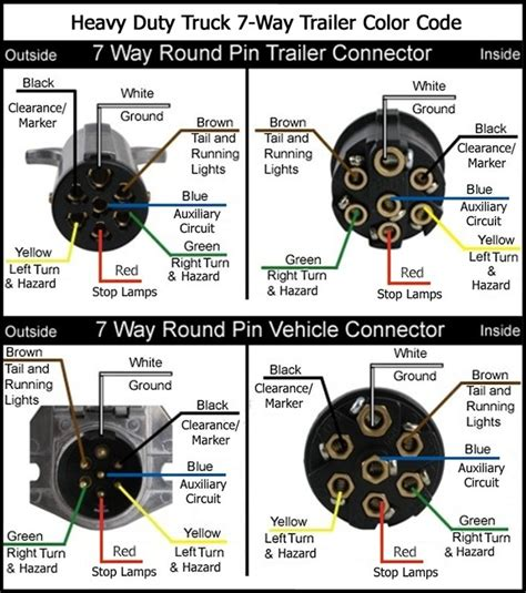 way round trailer plug wiring diagram images 7 way round pin trailer plug wiring diagram 7 wiring