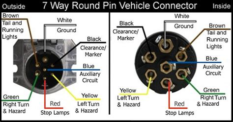 7 pin round trailer plug wiring diagram 7 discover your wiring 7 way round trailer plug wiring diagram images