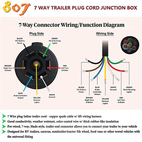 ford way trailer plug wiring diagram ford image 7 way plug diagram images on ford 7 way trailer plug wiring diagram