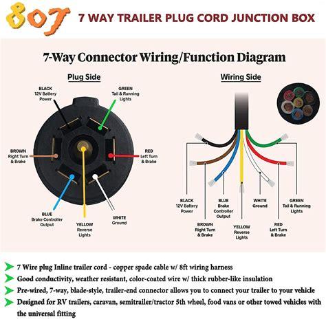 free download ebooks 7 Way Connector Diagram