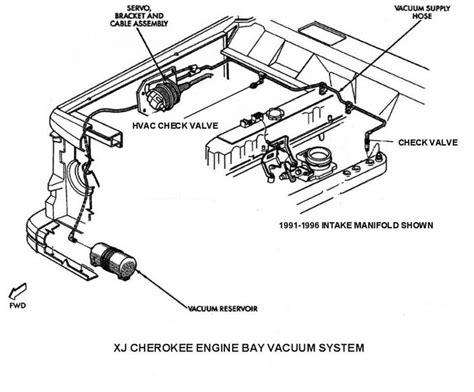 free download ebooks 98 Jeep Xj Vacuum Diagram