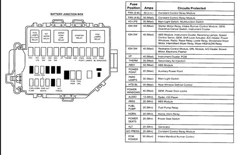 free download ebooks 98 Mustang Fuse Box Diagram