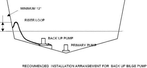 rule 800 gph bilge pump wiring diagram images all about bilge pumps boats yachts maintenance and
