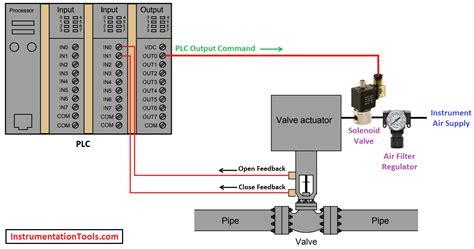 AV Inputs Outputs Understanding the Flow of Signals