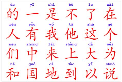 About Chinese characters Chinese Tools