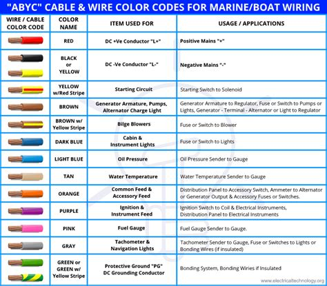 Abyc Wiring Standards