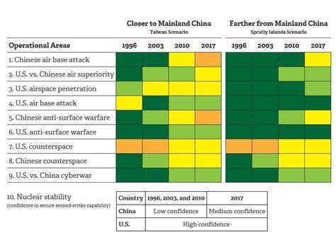 An Interactive Look at the U S China Military Scorecard