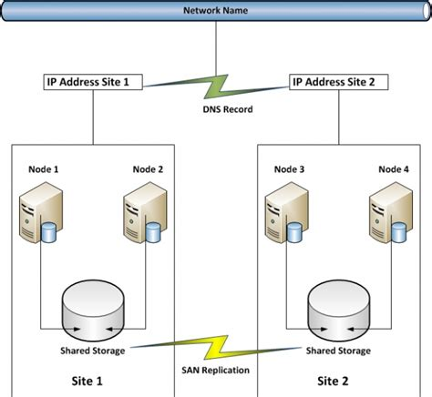 An Introduction to SQL Server Clusters with Diagrams by