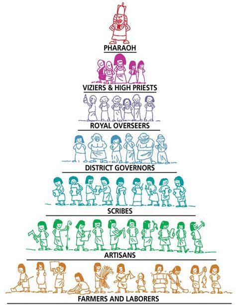 Ancient Egypt Social Studies for Kids