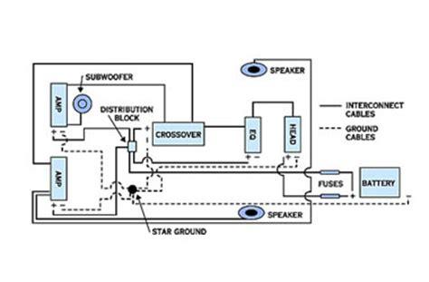 Automotive Wiring 101 Basic Tips Tricks OnAllCylinders
