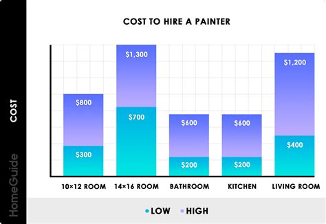 Average Cost Of Interior Painting Painter Contractors