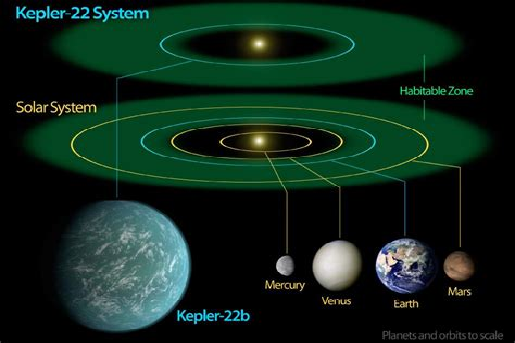 BBC Solar System Earth orbits in the Goldilocks zone