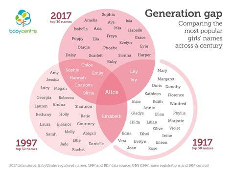 Baby Names BabyCentre UK