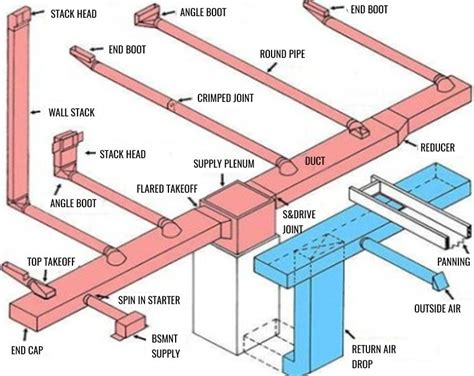 basic home hvac design eng tips engineering forums. beautiful ideas. Home Design Ideas