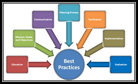 Best Practices in Teaching and Learning - Pandora Web ...