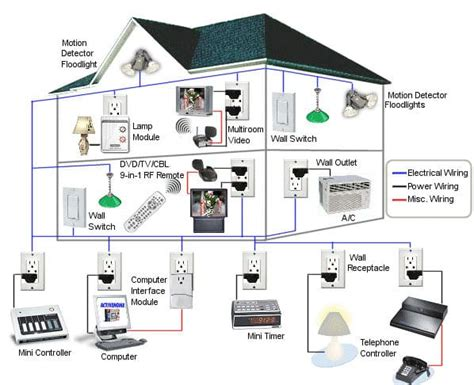 Best DIY Home Automation Systems Top Ten Reviews