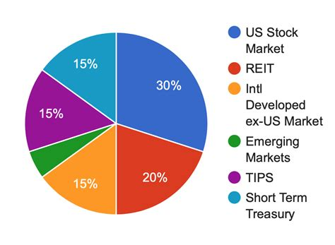 Best Investments for Retirement Income Now