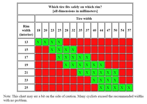 Bike tire size Tabel of tires sizes for bicycle wheels