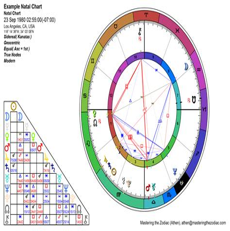 Birth Day Calculator by Horoscope Free Astrology