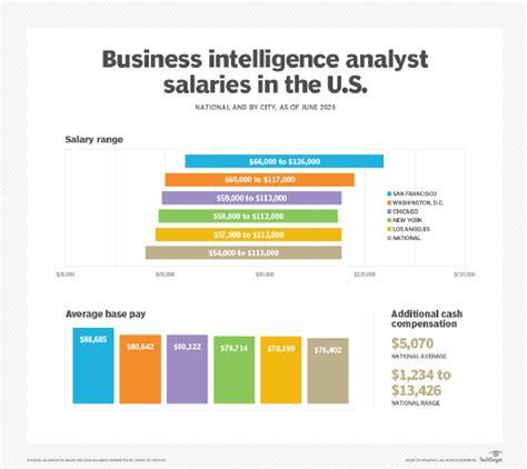 Business Intelligence BI Analyst Salary PayScale