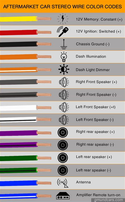gm door speaker wire colors images car audio wire color codes