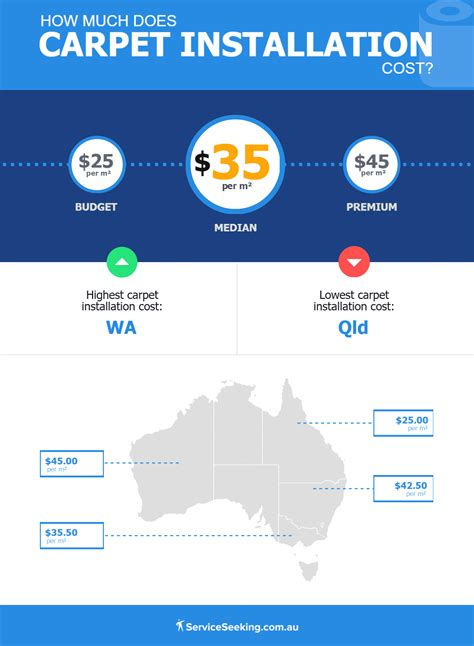 Carpet Price Guides Compare Prices and Installation Costs