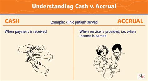Cash vs Accrual Accounting Accounting Bookkeeping