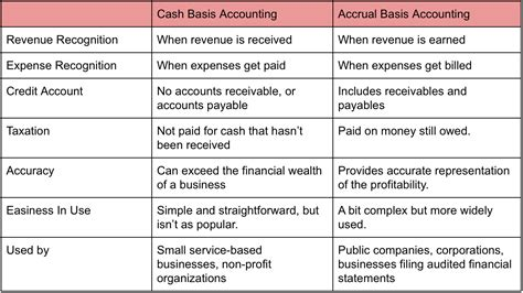 Cash vs Accrual Basis of Accounting Management Study Guide